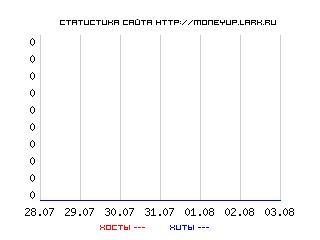 Mobiseo.RU - Рейтинг мобильных сайтов
