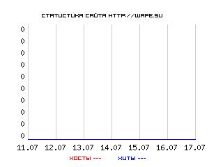 график посещений